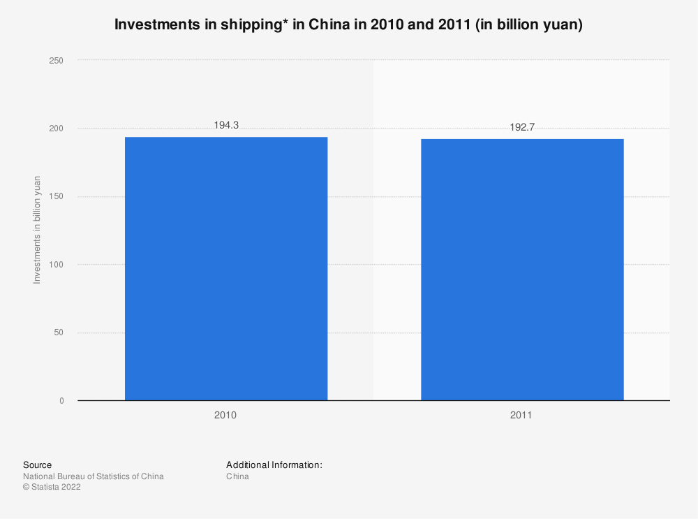 Statistic: Investments in shipping* in China in 2010 and 2011 (in billion yuan) | Statista