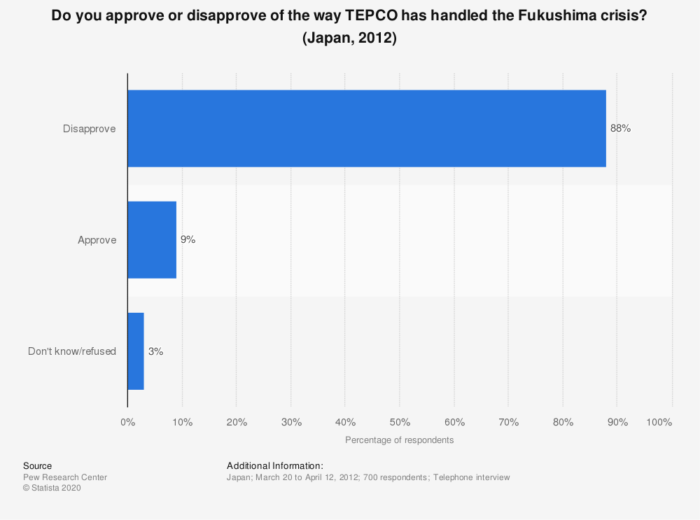 Statistic: Do you approve or disapprove of the way TEPCO has handled the Fukushima crisis? (Japan, 2012) | Statista