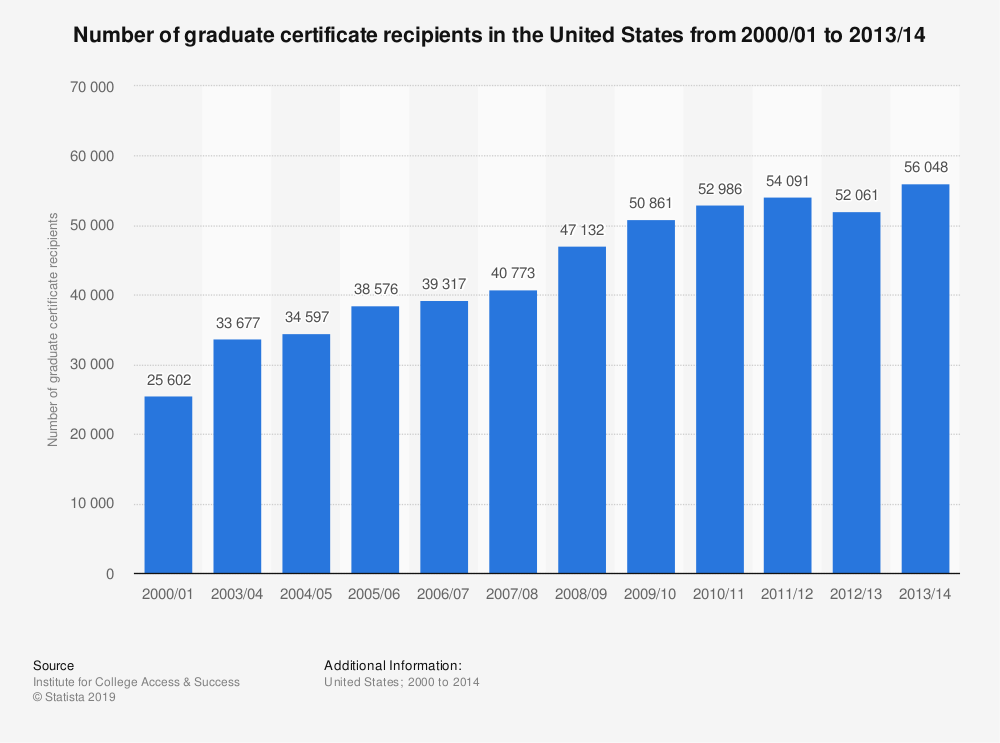 Statistic: Number of graduate certificate recipients in the United States from 2000/01 to 2013/14 | Statista