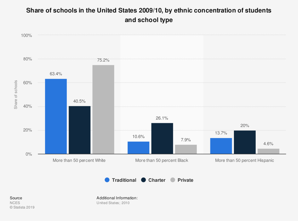 Statistic: Share of schools in the United States 2009/10, by ethnic concentration of students and school type | Statista