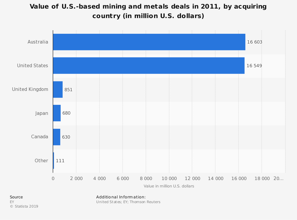 Statistic: Value of U.S.-based mining and metals deals in 2011, by acquiring country (in million U.S. dollars)   Statista
