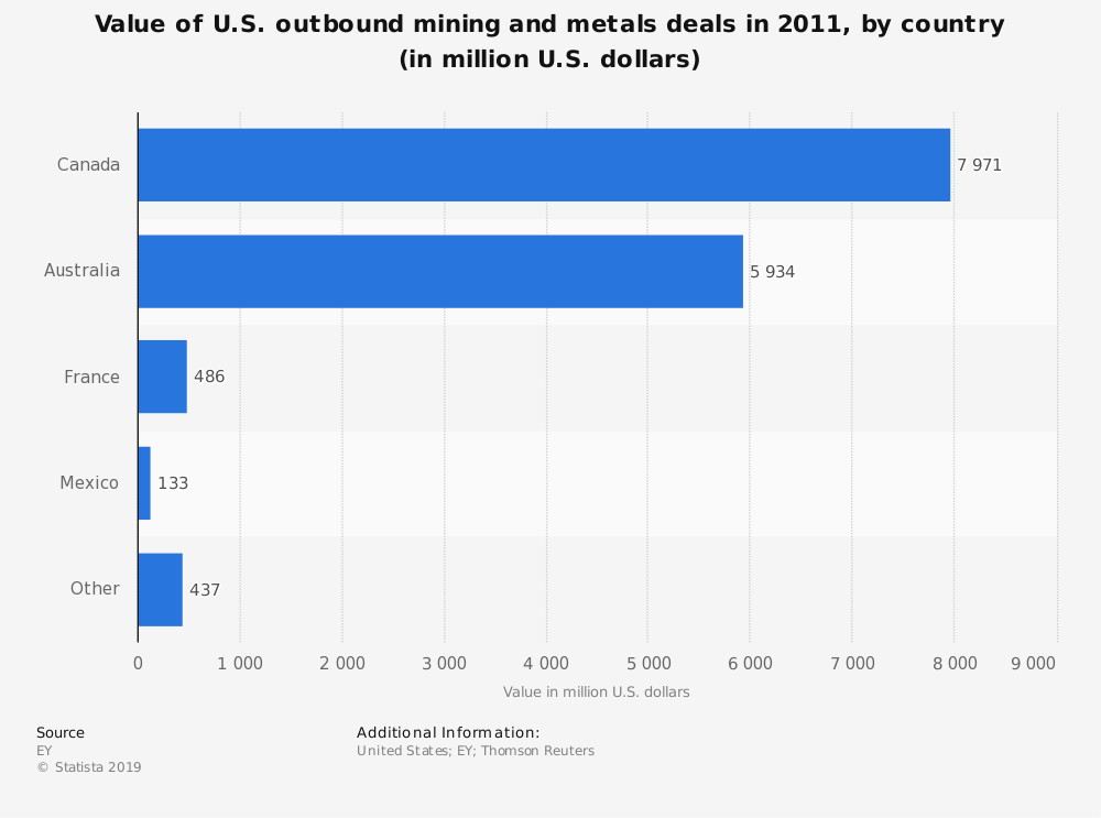 Statistic: Value of U.S. outbound mining and metals deals in 2011, by country (in million U.S. dollars) | Statista