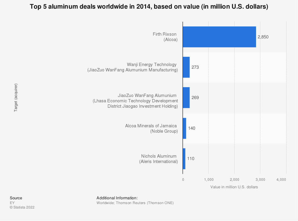 Statistic: Top 5 aluminum deals worldwide in 2014, based on value (in million U.S. dollars) | Statista