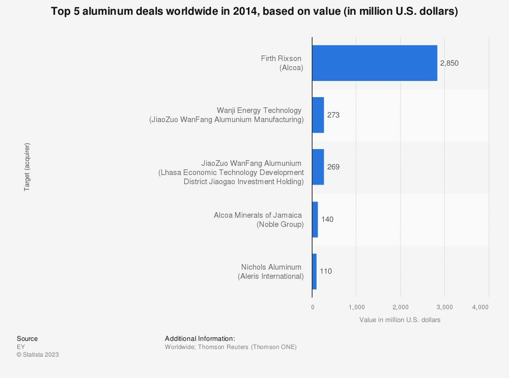 Statistic: Top 5 aluminum deals worldwide in 2014, based on value (in million U.S. dollars) | Statista