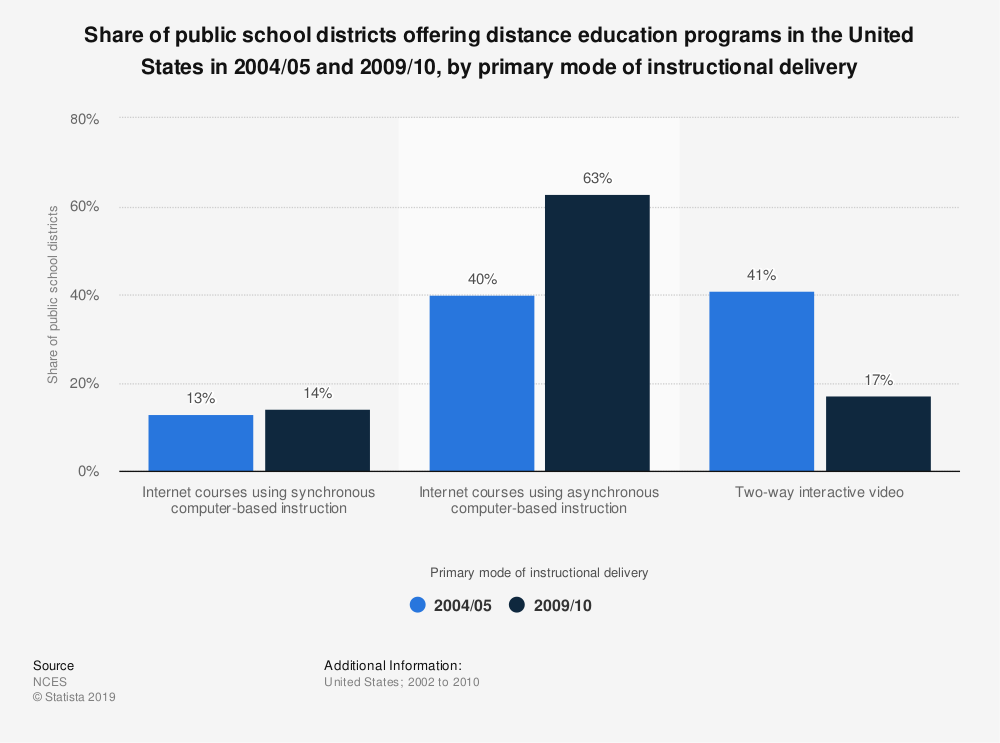 Statistic: Share of public school districts offering distance education programs in the United States in 2004/05 and 2009/10, by primary mode of instructional delivery | Statista