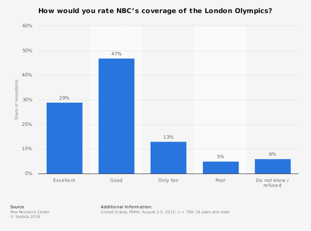 Statistic: How would you rate NBC's coverage of the London Olympics? | Statista