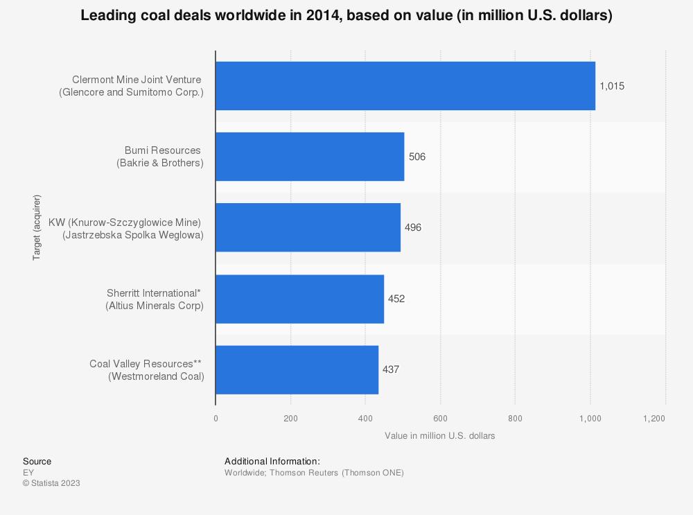 Statistic: Leading coal deals worldwide in 2014, based on value (in million U.S. dollars) | Statista