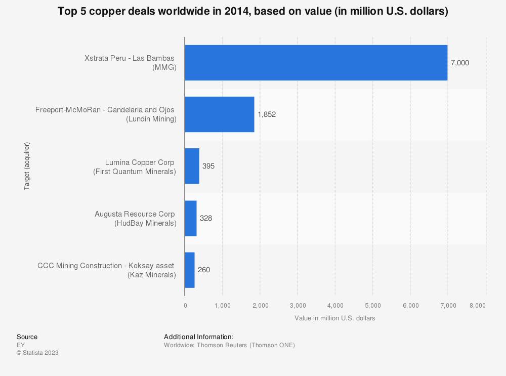 Statistic: Top 5 copper deals worldwide in 2014, based on value (in million U.S. dollars) | Statista