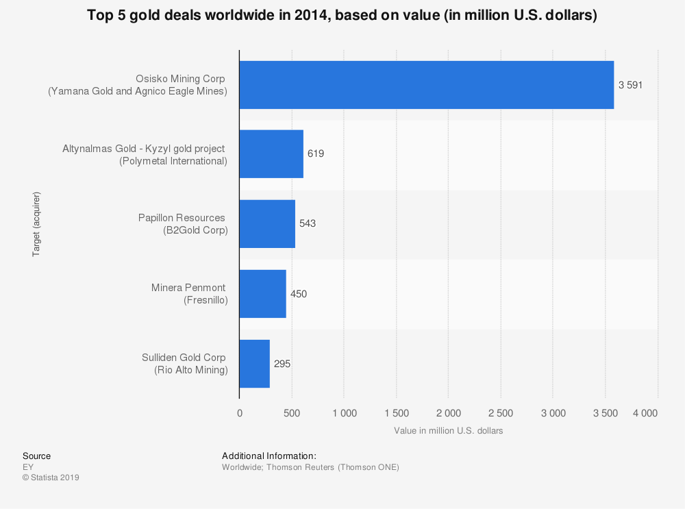 Statistic: Top 5 gold deals worldwide in 2014, based on value (in million U.S. dollars) | Statista