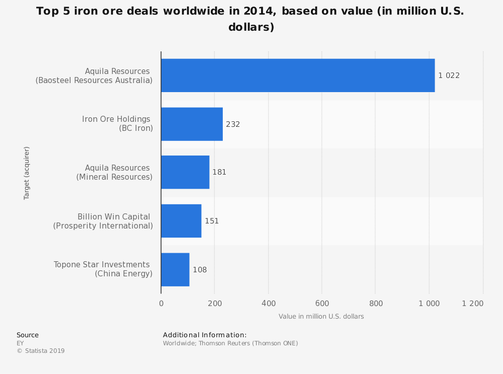 Statistic: Top 5 iron ore deals worldwide in 2014, based on value (in million U.S. dollars) | Statista