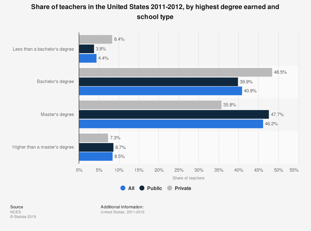 Statistic: Share of teachers in the United States 2011-2012, by highest degree earned and school type | Statista