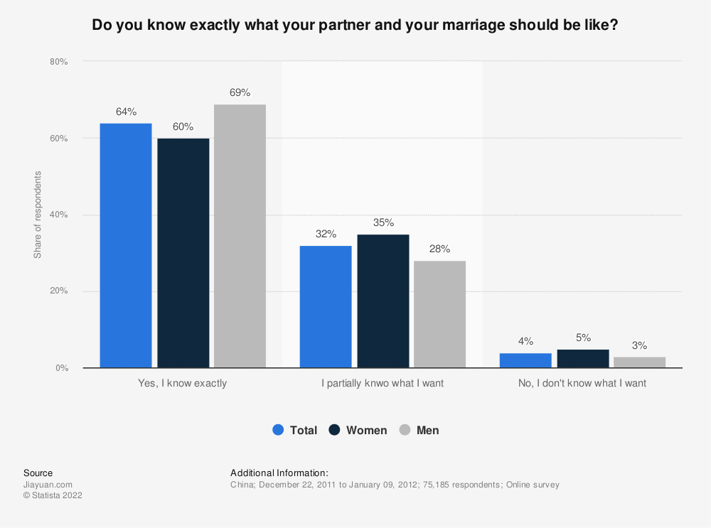 Statistic: Do you know exactly what your partner and your marriage should be like? | Statista