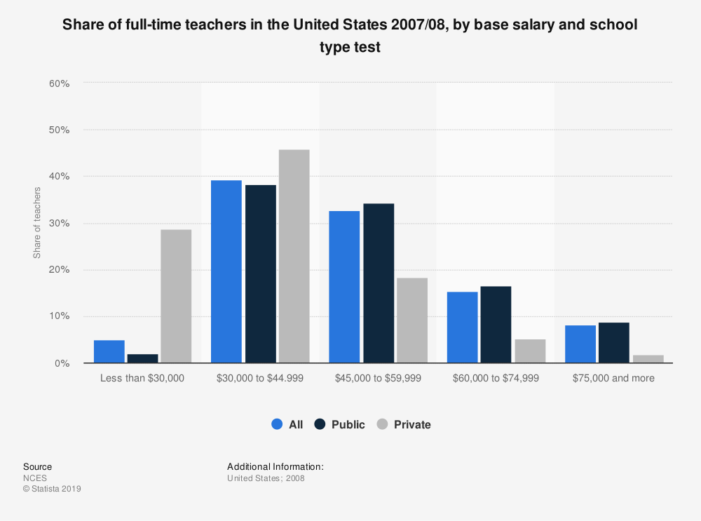 Statistic: Share of full-time teachers in the United States 2007/08, by base salary and school type test | Statista