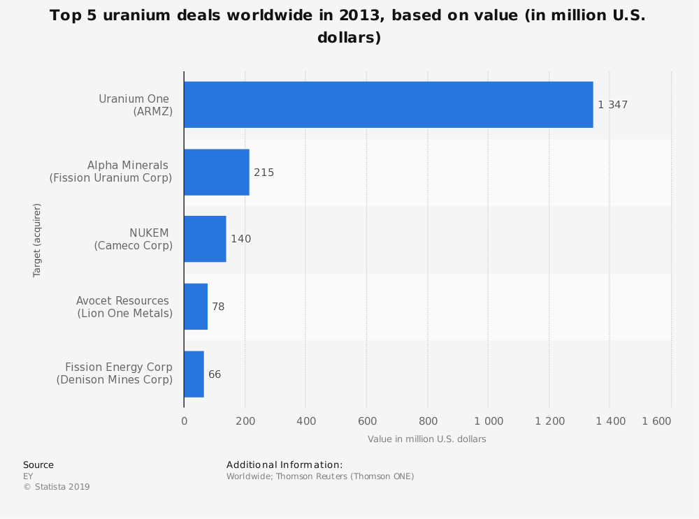 Statistic: Top 5 uranium deals worldwide in 2013, based on value (in million U.S. dollars) | Statista