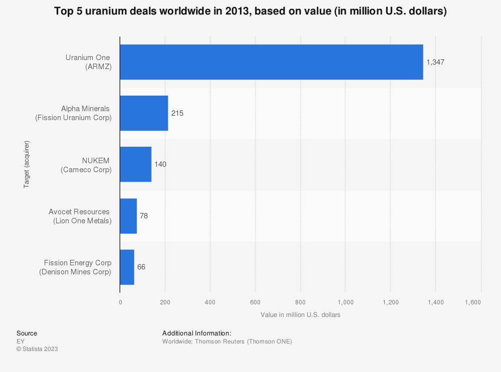 Statistic: Top 5 uranium deals worldwide in 2013, based on value (in million U.S. dollars)   Statista
