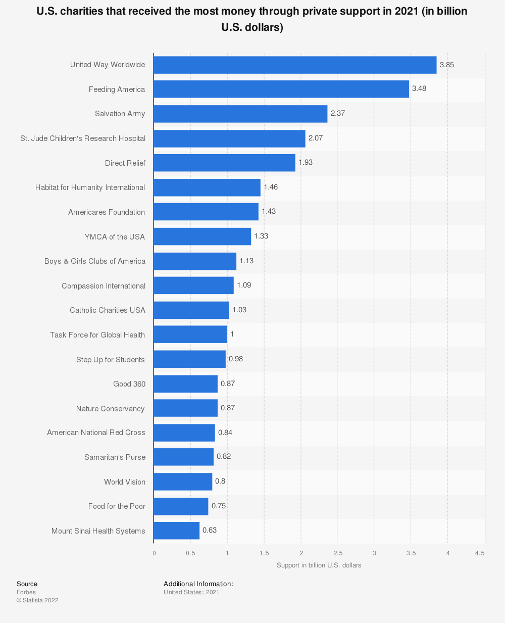 Statistic: U.S. charities that received the most money through private support in 2018 (in million U.S. dollars) | Statista