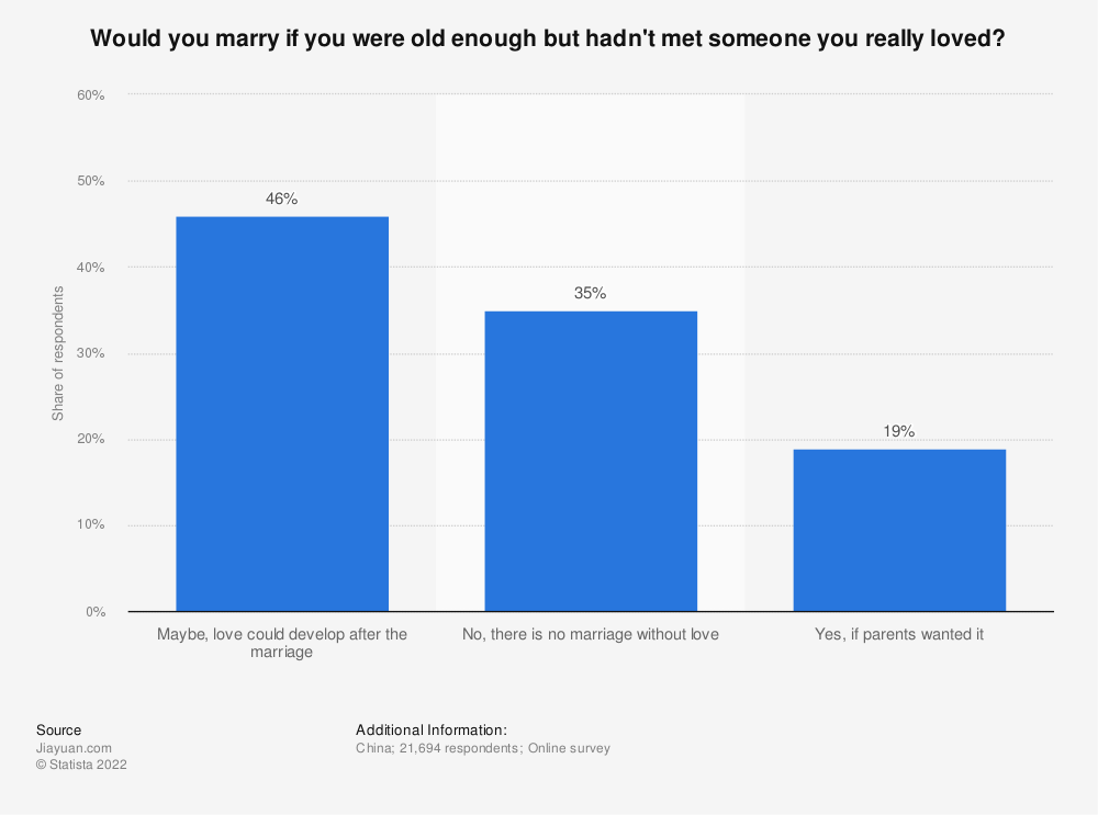 Statistic: Would you marry if you were old enough but hadn't met someone you really loved? | Statista