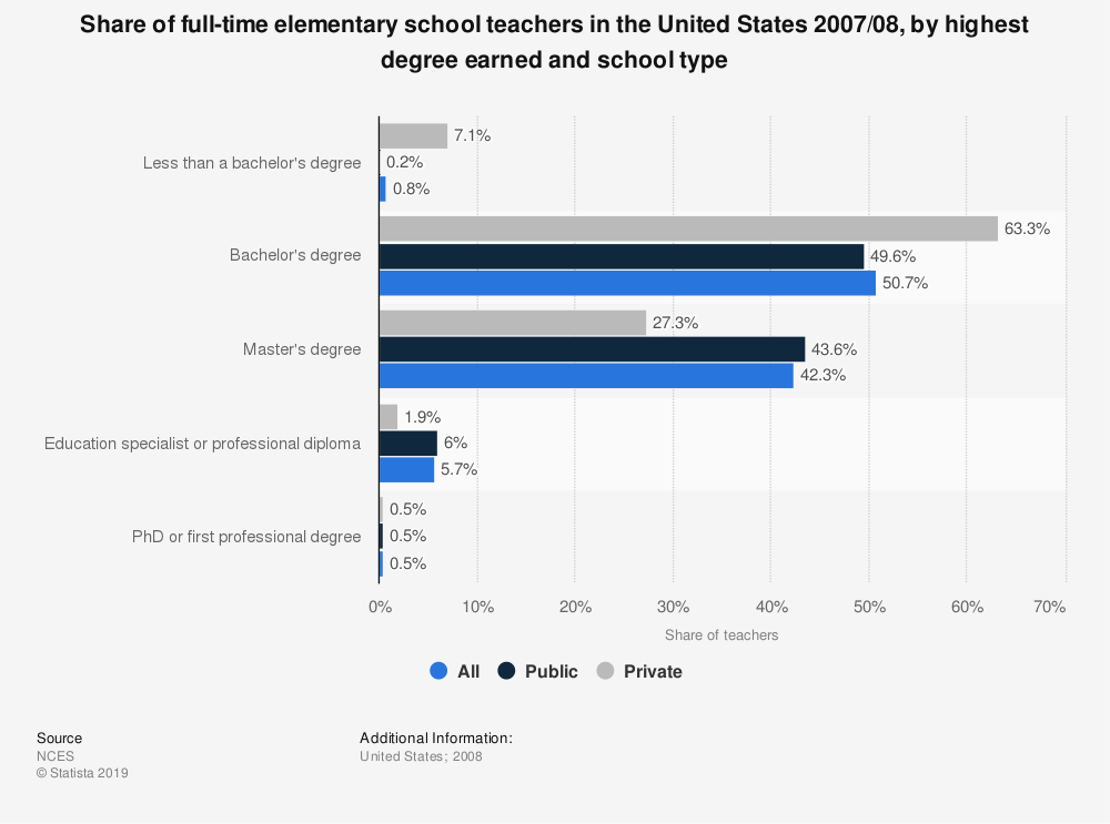 Statistic: Share of full-time elementary school teachers in the United States 2007/08, by highest degree earned and school type | Statista