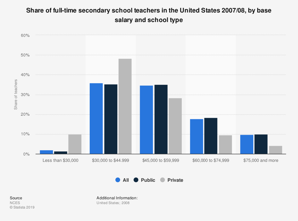 Statistic: Share of full-time secondary school teachers in the United States 2007/08, by base salary and school type | Statista
