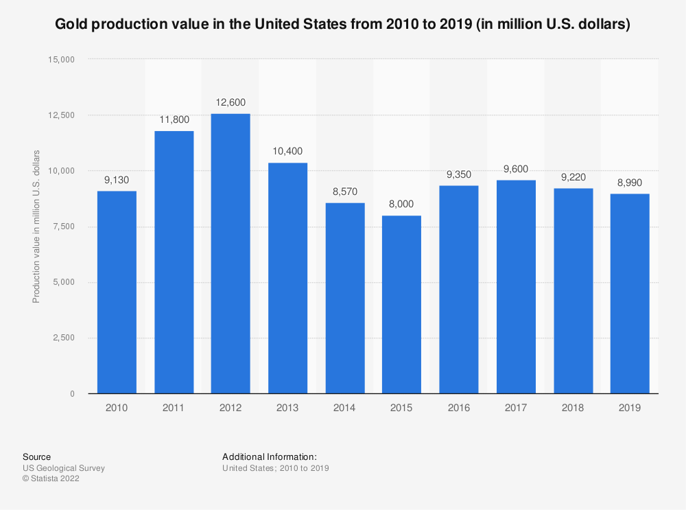 Statistic: Gold production value in the United States from 2007 to 2017 (in million U.S. dollars) | Statista