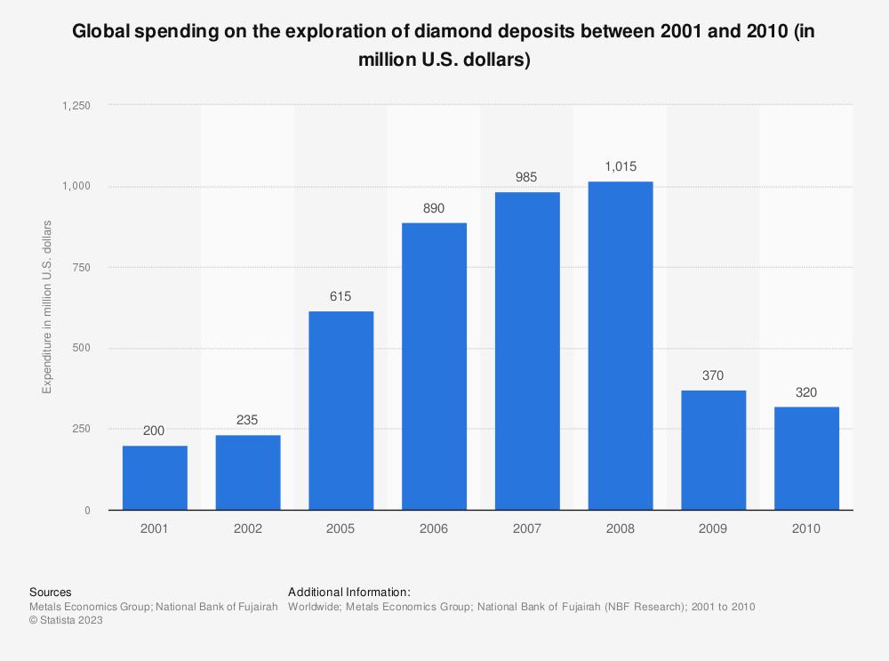 Statistic: Global spending on the exploration of diamond deposits between 2001 and 2010 (in million U.S. dollars) | Statista