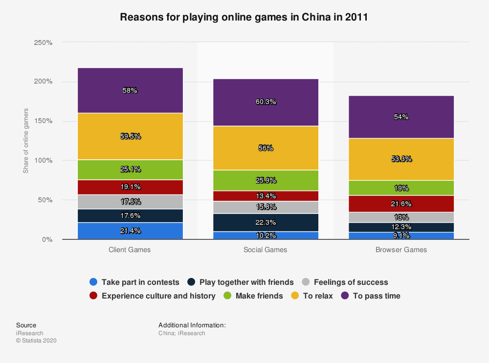 Statistic: Reasons for playing online games in China in 2011 | Statista