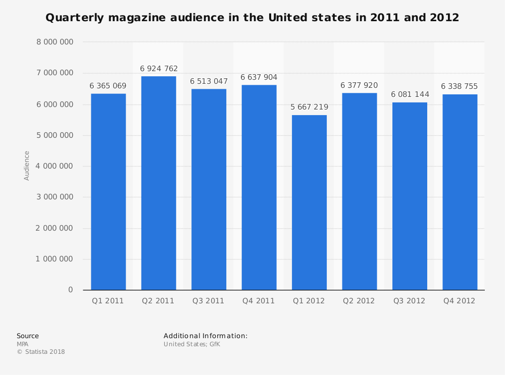 Statistic: Quarterly magazine audience in the United states in 2011 and 2012 | Statista
