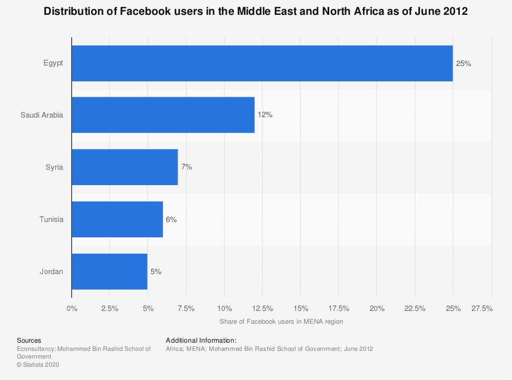 Statistic: Distribution of Facebook users in the Middle East and North Africa as of June 2012 | Statista