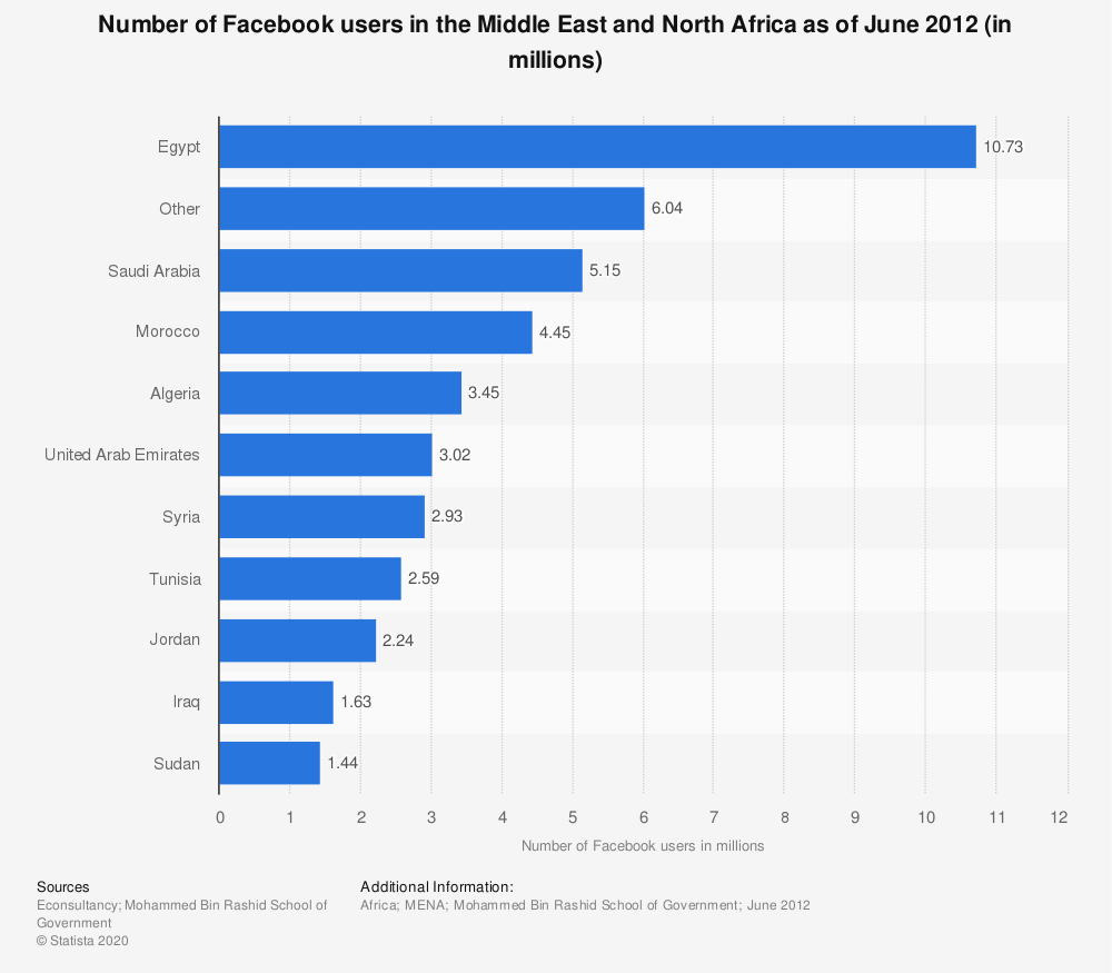 Statistic: Number of Facebook users in the Middle East and North Africa as of June 2012 (in millions) | Statista