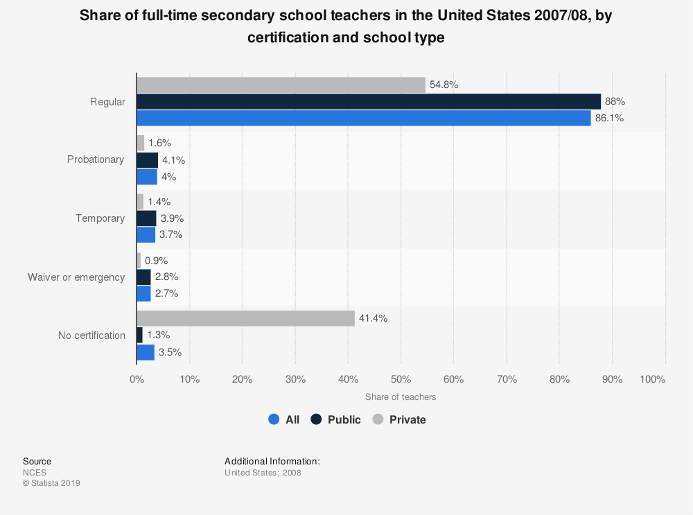 Statistic: Share of full-time secondary school teachers in the United States 2007/08, by certification and school type | Statista