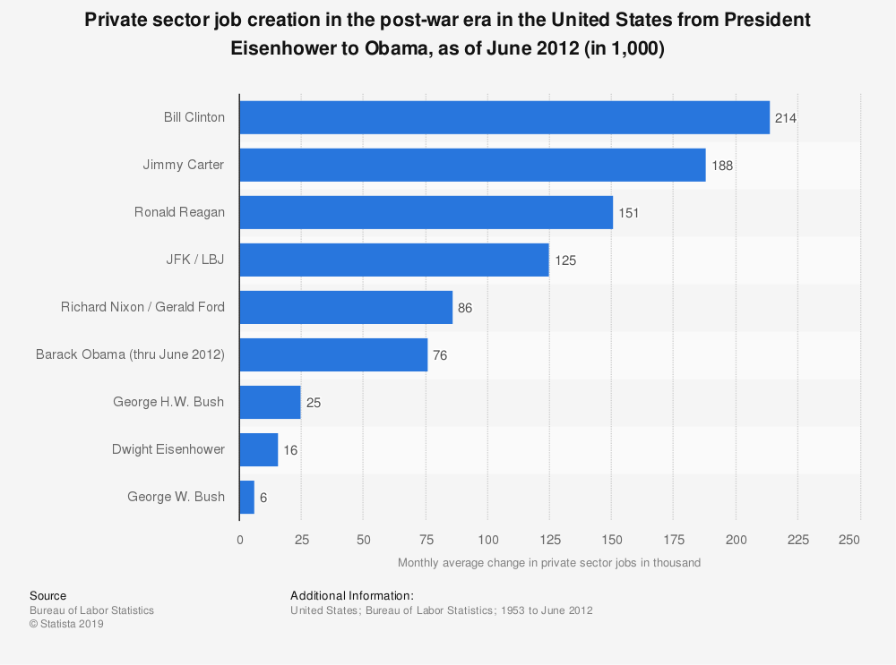 Statistic: Private sector job creation in the post-war era in the United States from President Eisenhower to Obama, as of June 2012 (in 1,000) | Statista