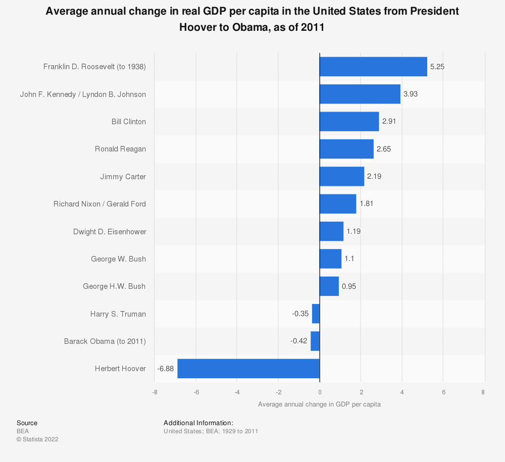 Statistic: Average annual change in real GDP per capita in the United States from President Hoover to Obama, as of 2011  | Statista