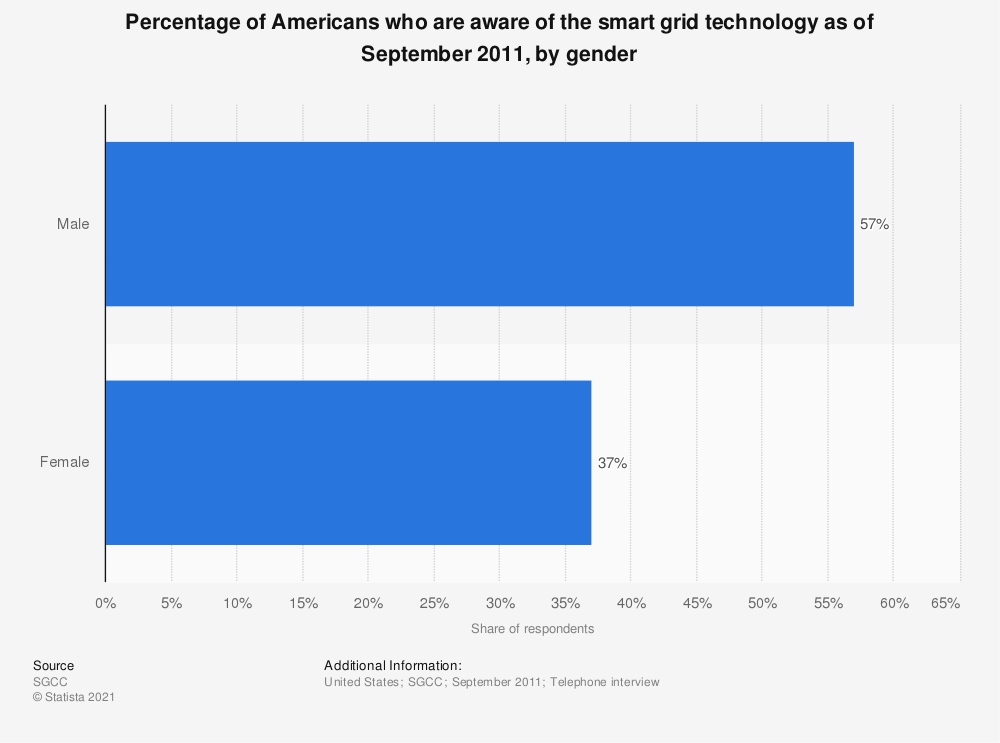 Statistic: Percentage of Americans who are aware of the smart grid technology as of September 2011, by gender | Statista