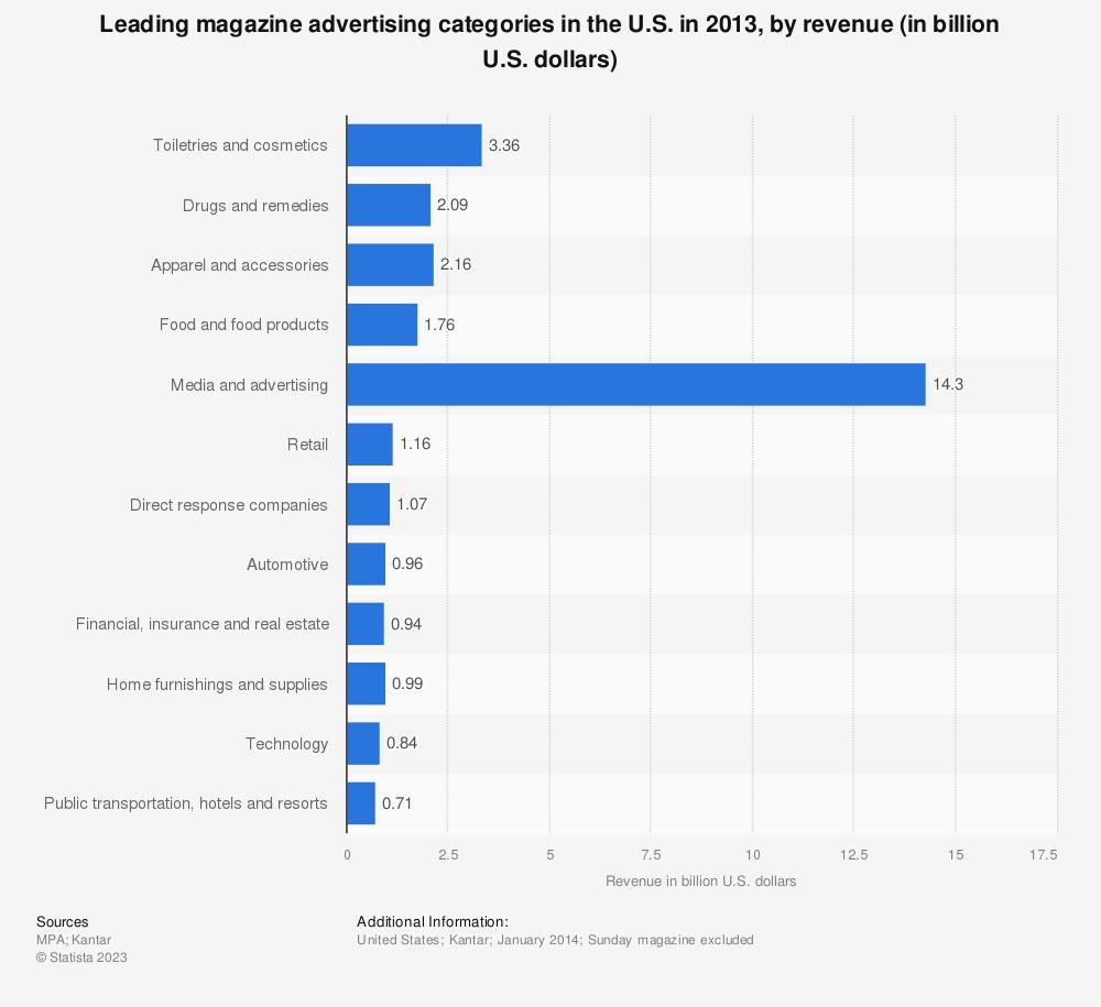 Statistic: Leading magazine advertising categories in the U.S. in 2013, by revenue (in billion U.S. dollars) | Statista