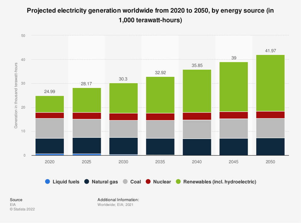 Statistic: Projected electricity generation worldwide from 2018 to 2050, by energy source (in trillion kilowatt hours)* | Statista