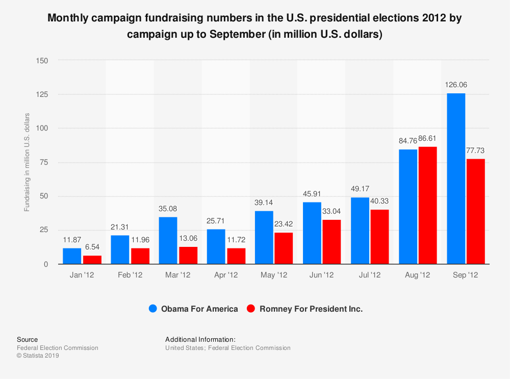 Statistic: Monthly campaign fundraising numbers in the U.S. presidential elections 2012 by campaign up to September (in million U.S. dollars) | Statista