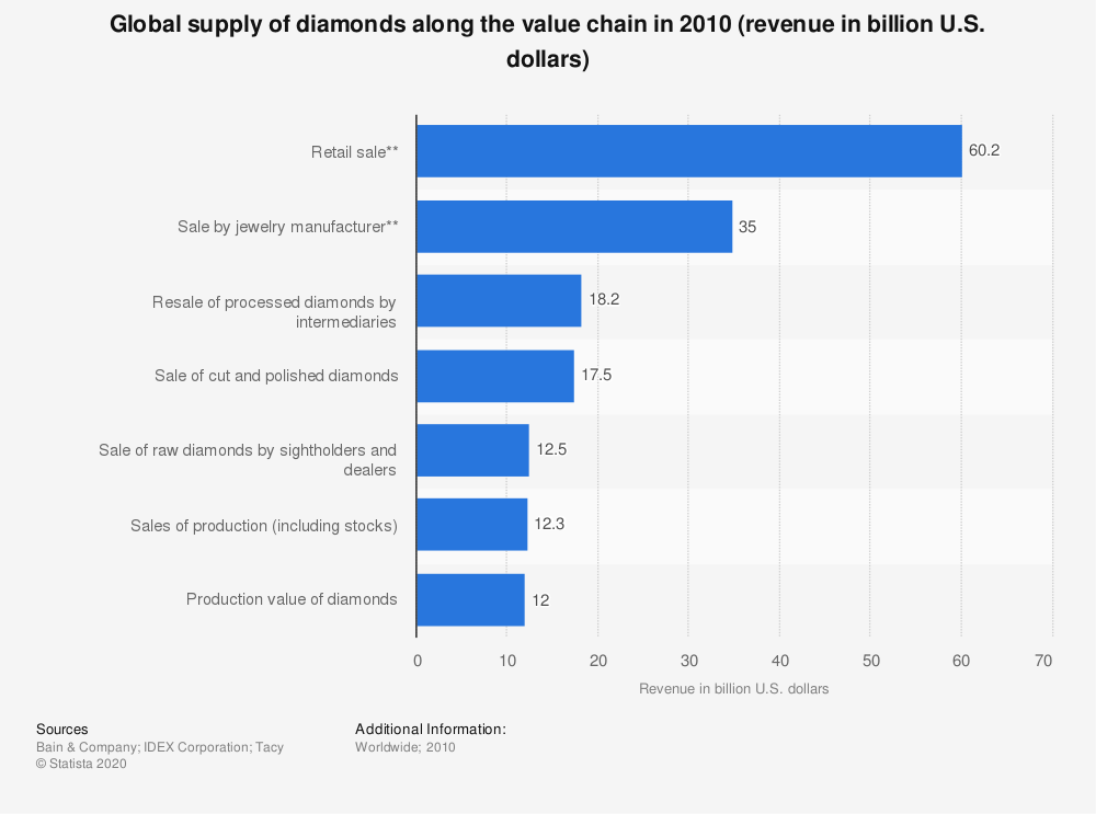 Statistic: Global supply of diamonds along the value chain in 2010 (revenue in billion U.S. dollars)   Statista