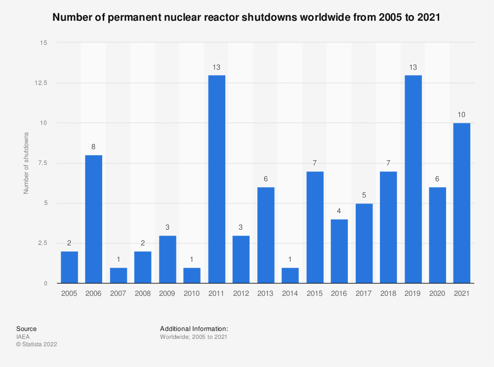 Statistic: Global number of permanent nuclear reactor shutdowns as of August 2019 | Statista