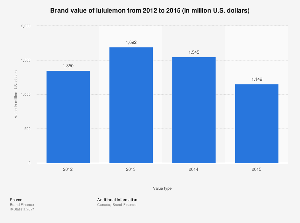 Statistic: Brand value of lululemon from 2012 to 2015 (in million U.S. dollars) | Statista