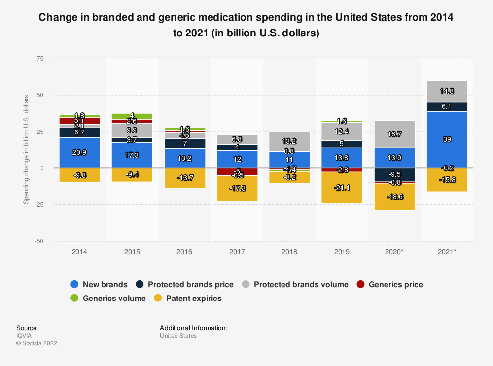 Statistic: Change in branded and generic medication spending in the United States from 2013 to 2017 (in billion U.S. dollars)* | Statista