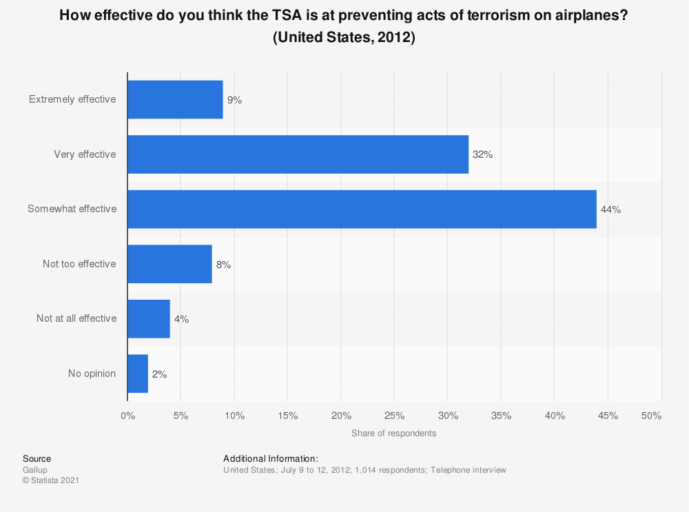 Statistic: How effective do you think the TSA is at preventing acts of terrorism on airplanes? (United States, 2012) | Statista