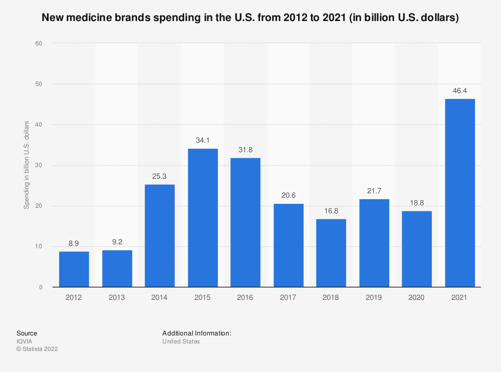 Statistic: New medicine brands spending growth in the U.S. from 2014 to 2018 (in billion U.S. dollars) | Statista
