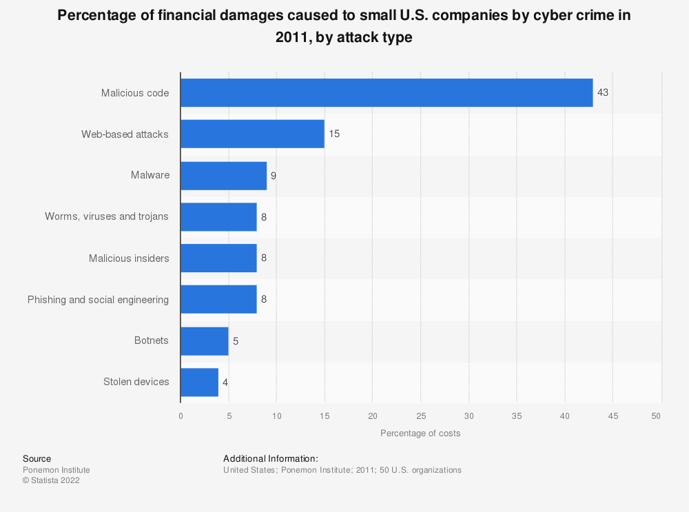 Statistic: Percentage of financial damages caused to small U.S. companies by cyber crime in 2011, by attack type | Statista