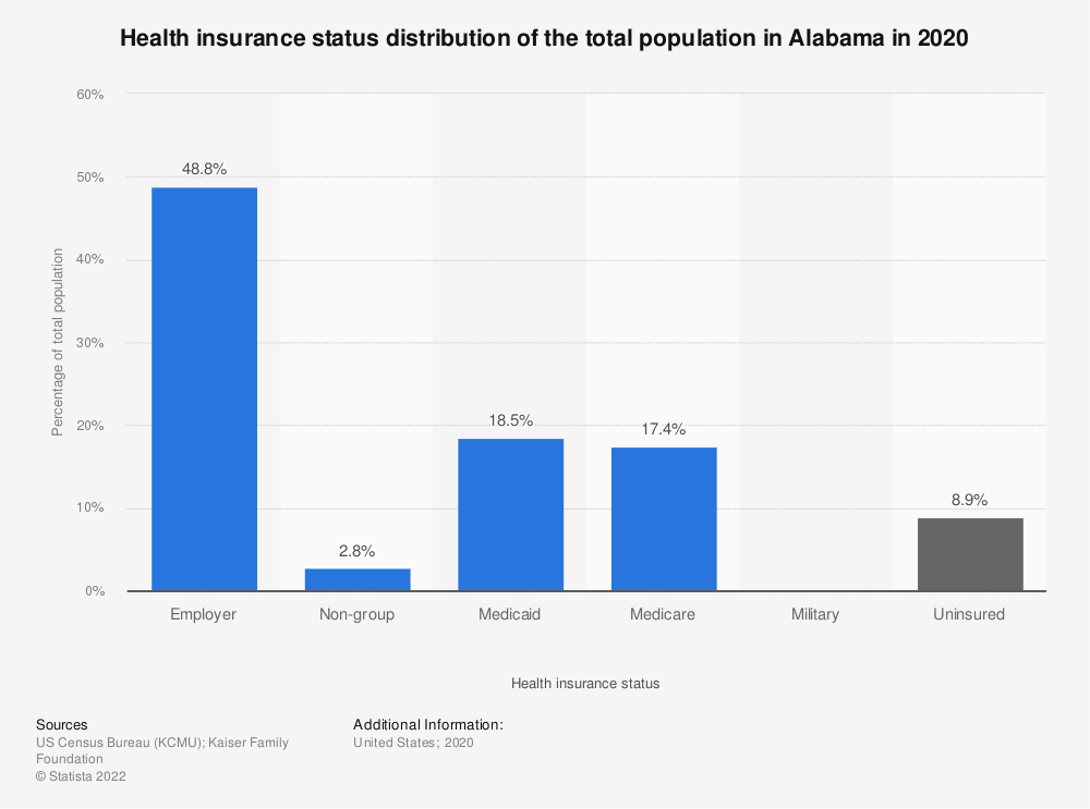 Statistic: Health insurance status distribution of the total population in Alabama in 2017 | Statista