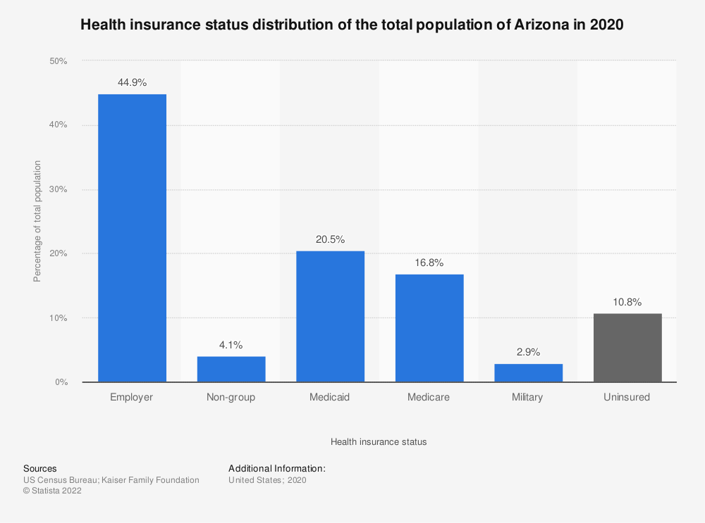 Statistic: Health insurance status distribution of the total population of Arizona in 2017 | Statista