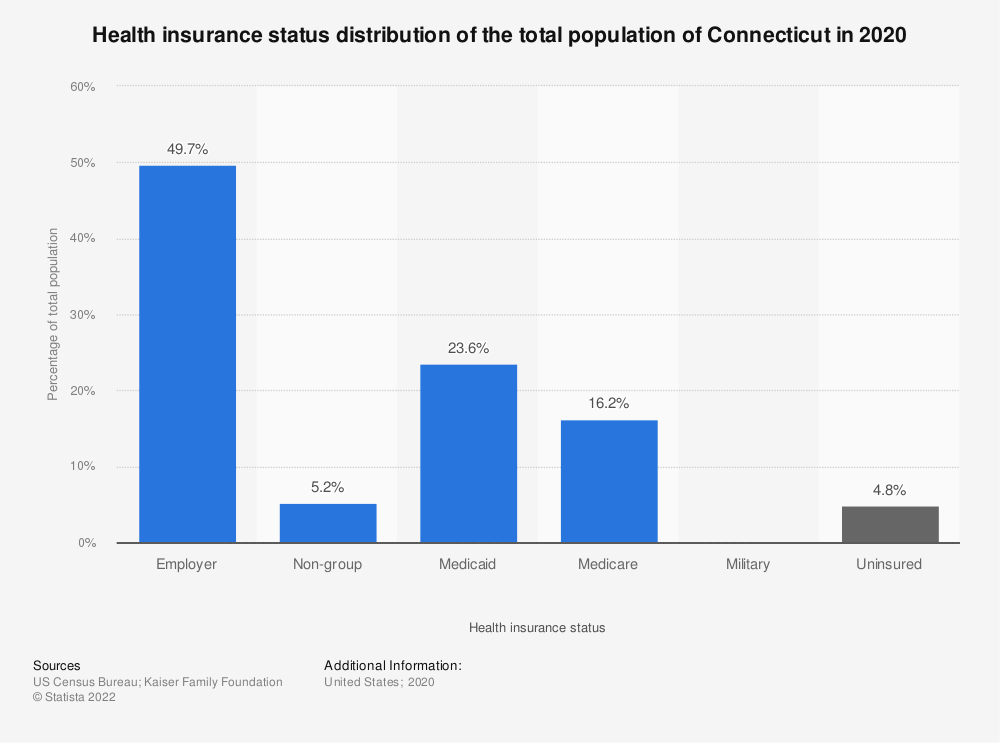 Statistic: Health insurance status distribution of the total population of Connecticut in 2019 | Statista