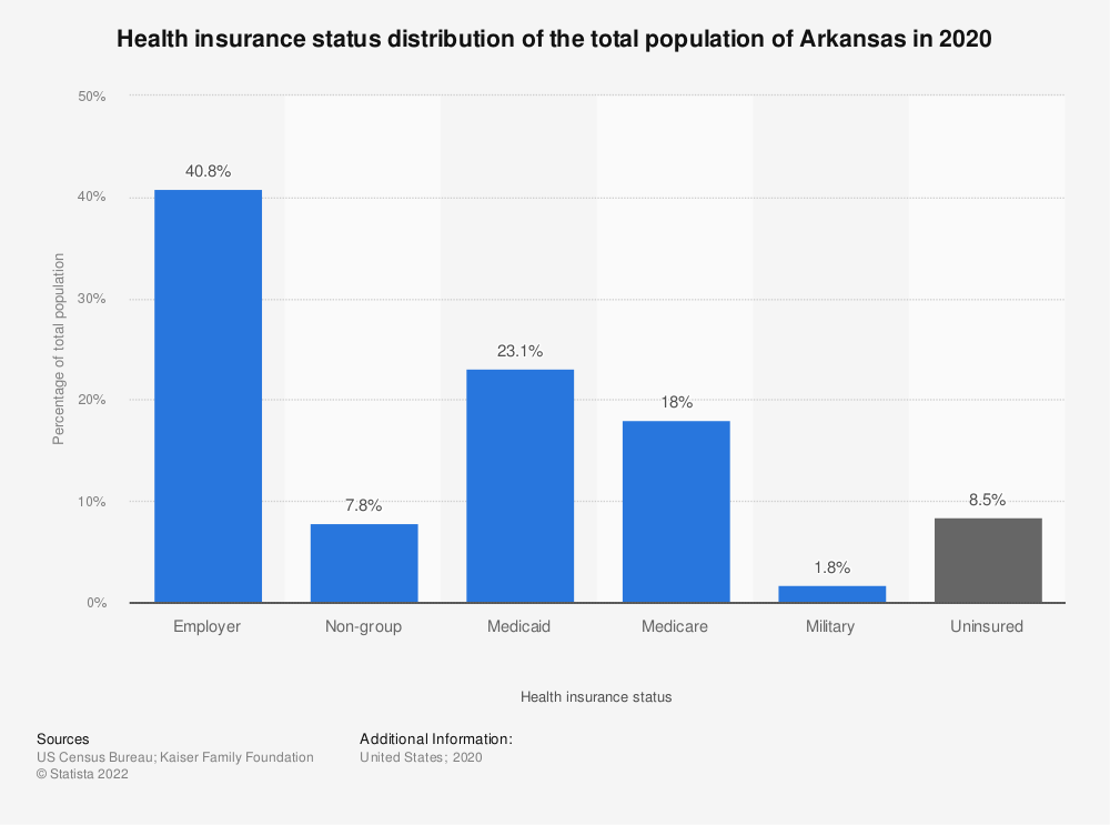 Statistic: Health insurance status distribution of the total population of Arkansas in 2018 | Statista
