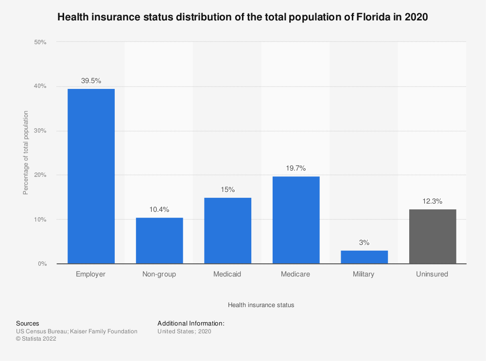Health Insurance Florida >> Health Insurance Status Florida Population 2017 Statista