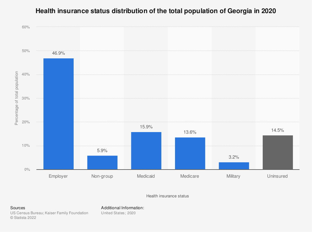 Statistic: Health insurance status distribution of the total population of Georgia in 2017 | Statista