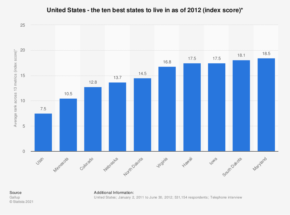 Statistic: United States - the ten best states to live in as of 2012 (index score)* | Statista